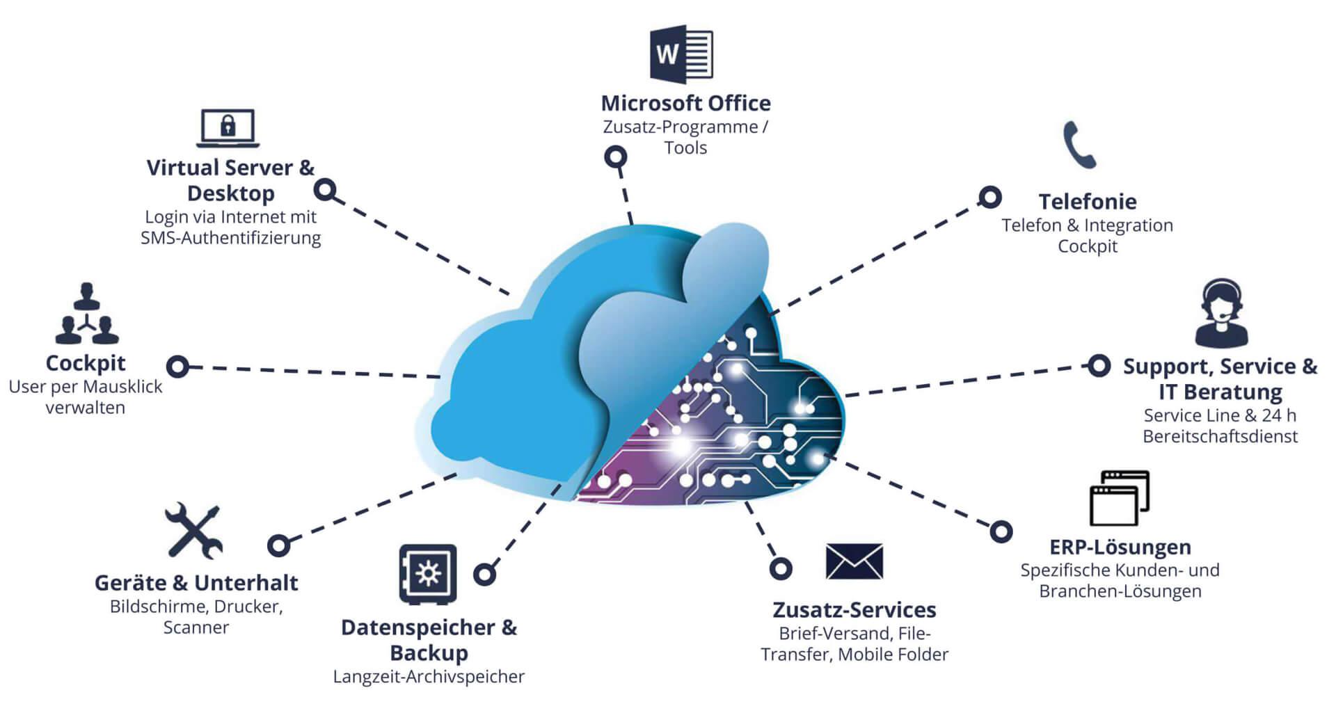 Swiss Business Cloud Angebot